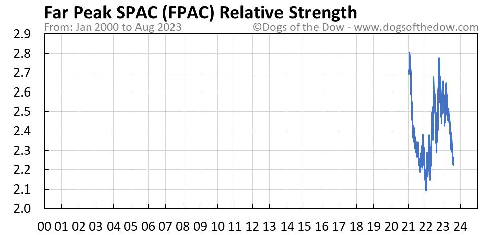 FPAC relative strength chart