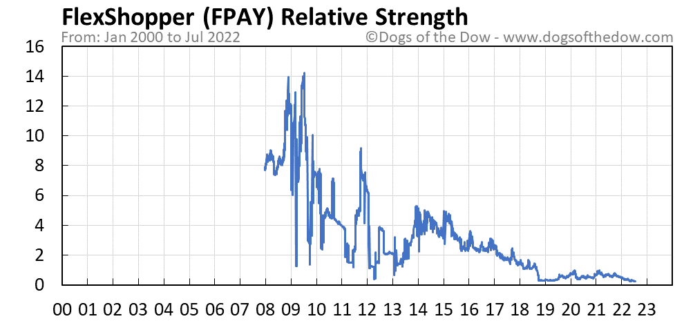 FPAY relative strength chart