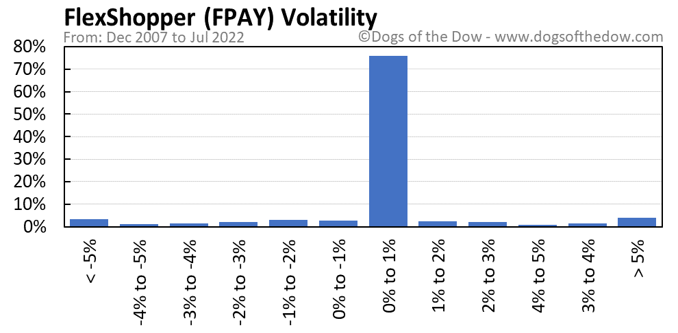 FPAY volatility chart