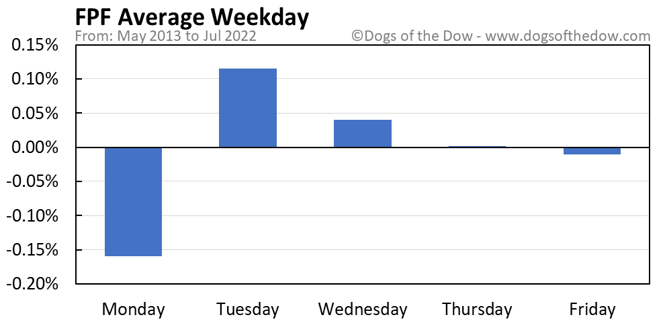 FPF average weekday chart