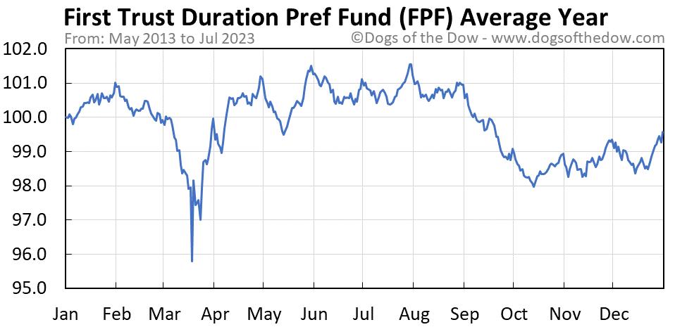FPF average year chart