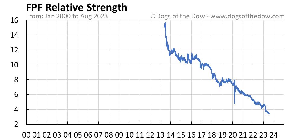 FPF relative strength chart