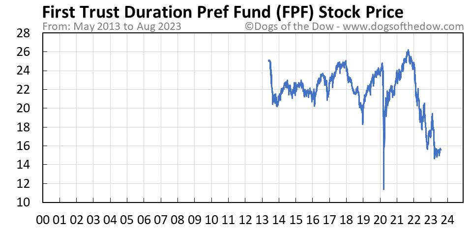 FPF stock price chart