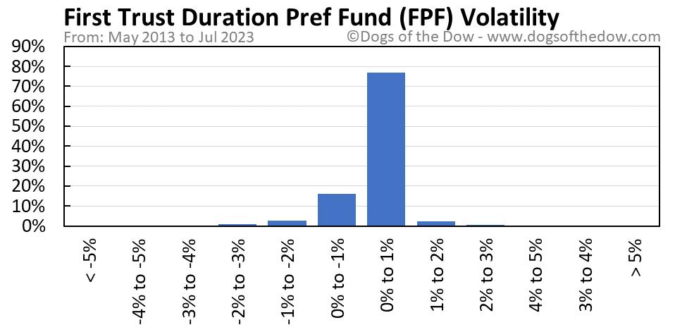 FPF volatility chart