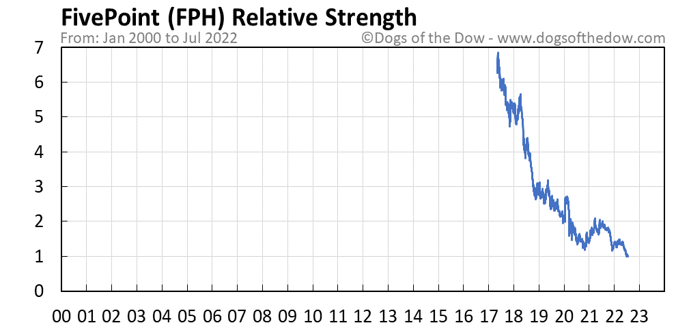 FPH relative strength chart