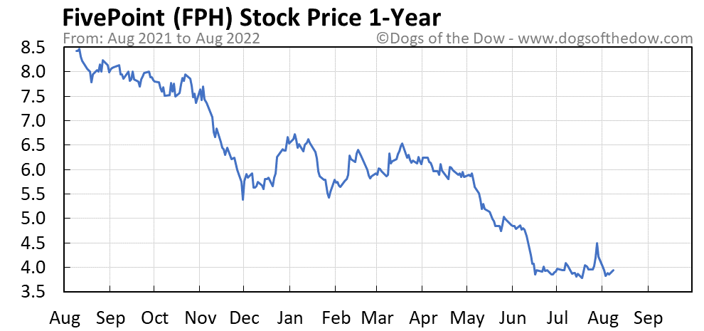 FPH 1-year stock price chart