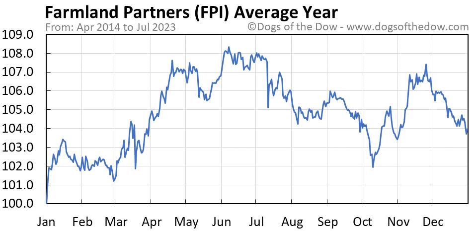 FPI average year chart