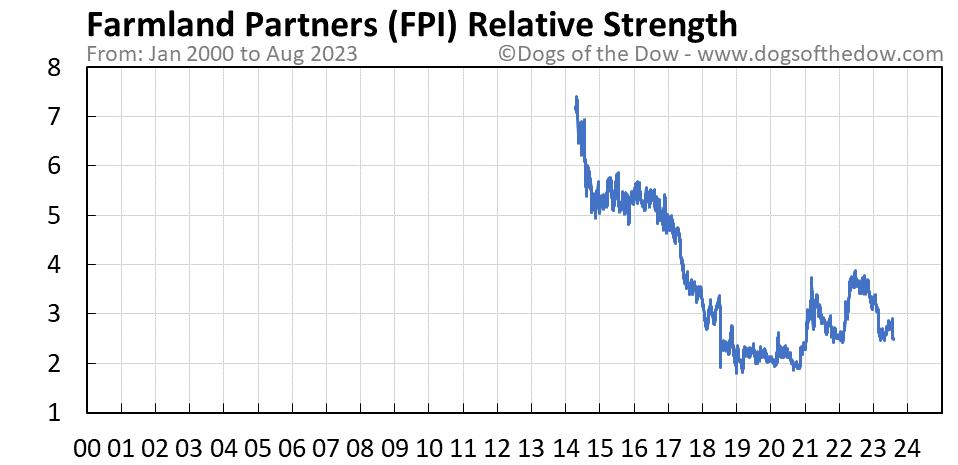 FPI relative strength chart