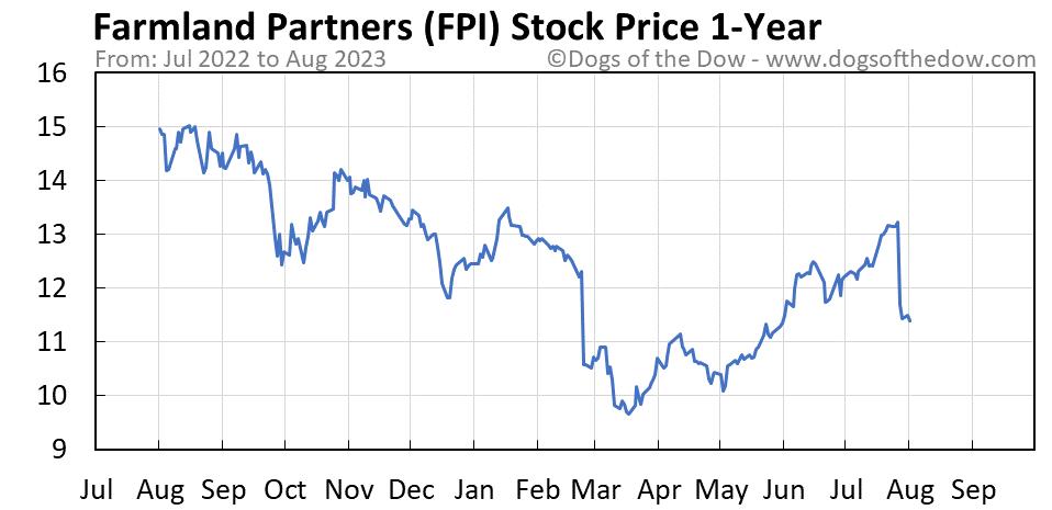 FPI 1-year stock price chart