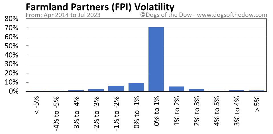 FPI volatility chart