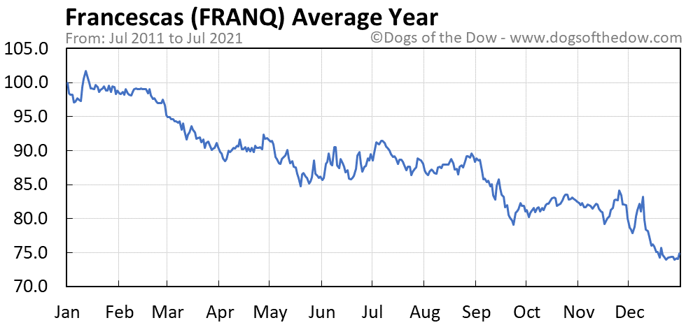 FRANQ average year chart