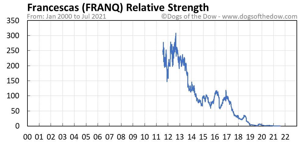 FRANQ relative strength chart