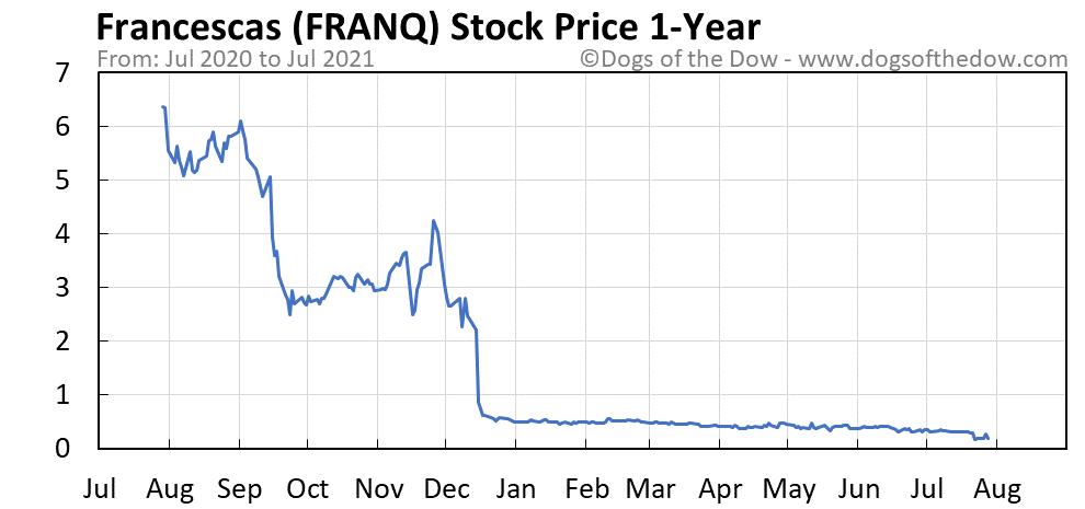 FRANQ 1-year stock price chart