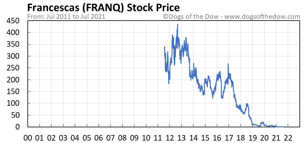 FRANQ stock price chart