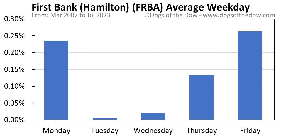 FRBA average weekday chart