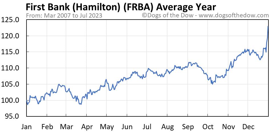 FRBA average year chart