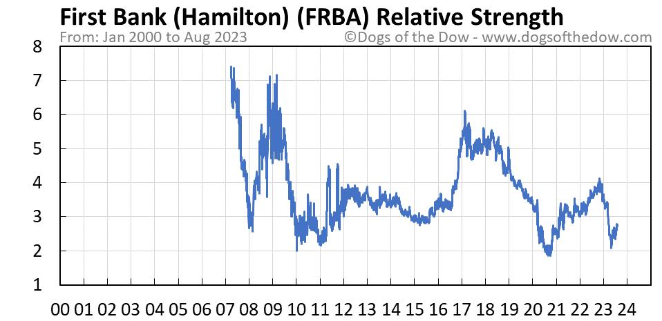FRBA relative strength chart