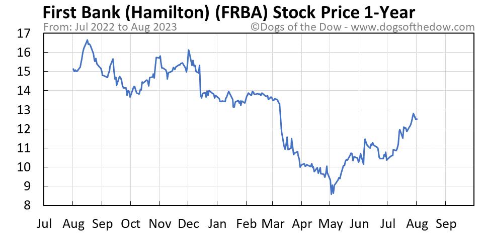 FRBA 1-year stock price chart