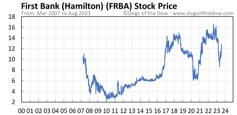 FRBA stock price chart