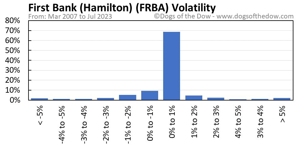 FRBA volatility chart
