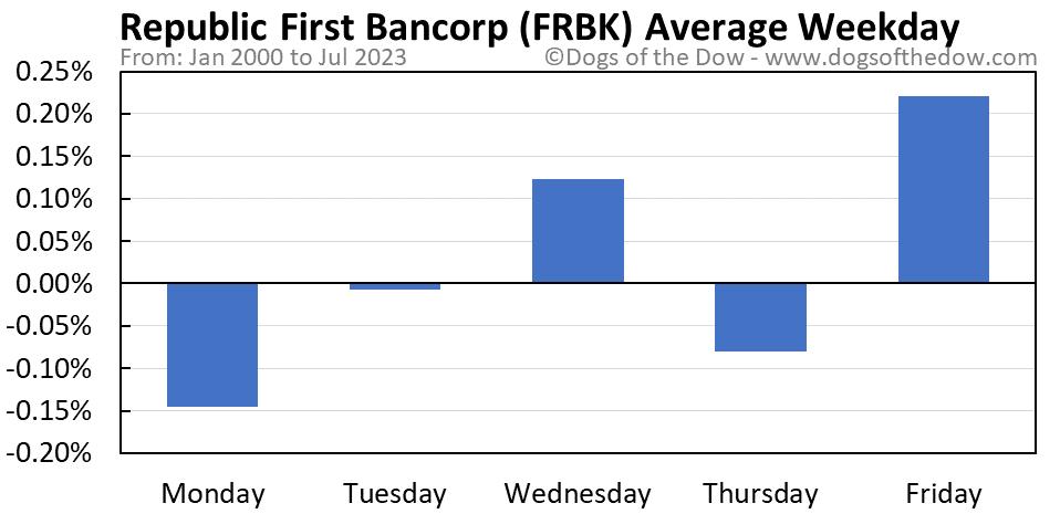 FRBK average weekday chart