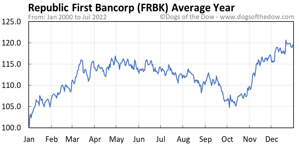 FRBK average year chart