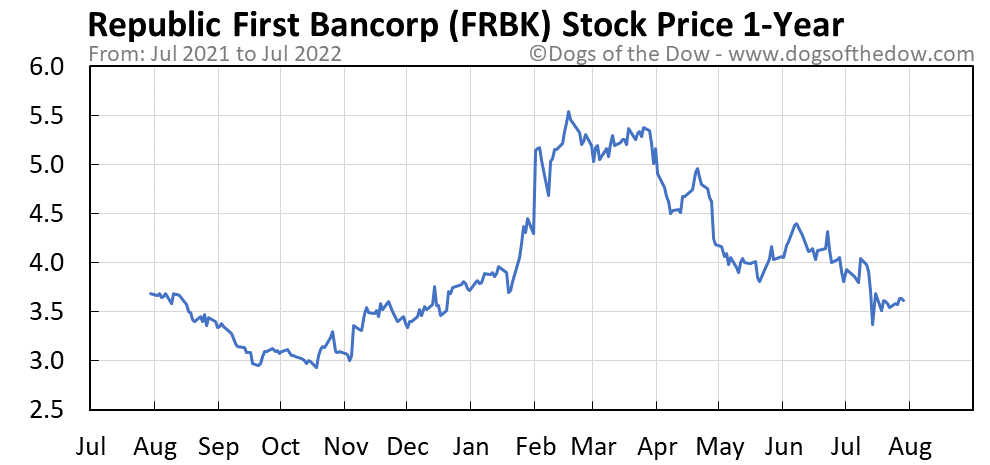FRBK 1-year stock price chart