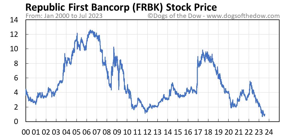 FRBK stock price chart