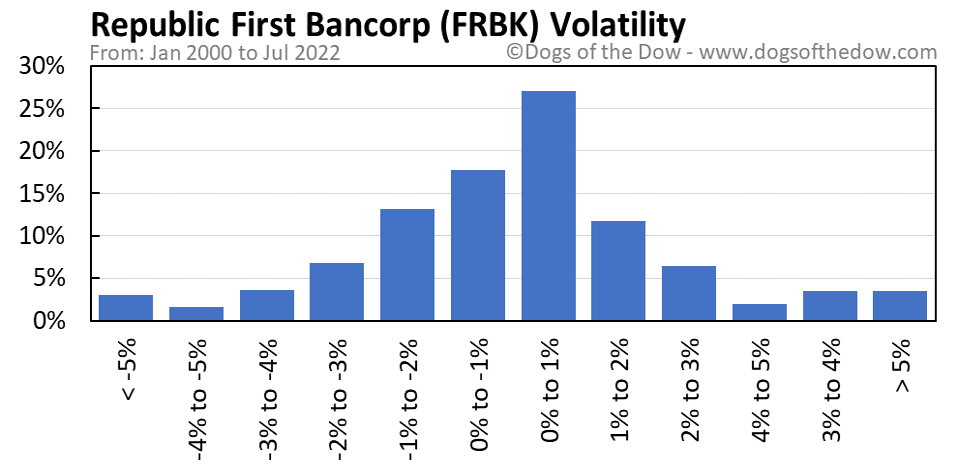 FRBK volatility chart
