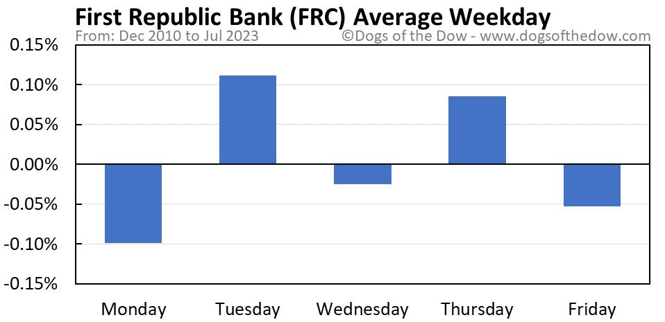 FRC average weekday chart
