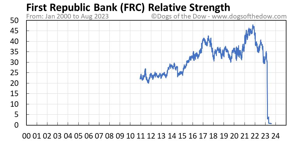FRC relative strength chart