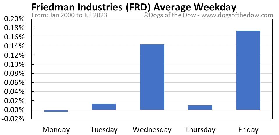 FRD average weekday chart