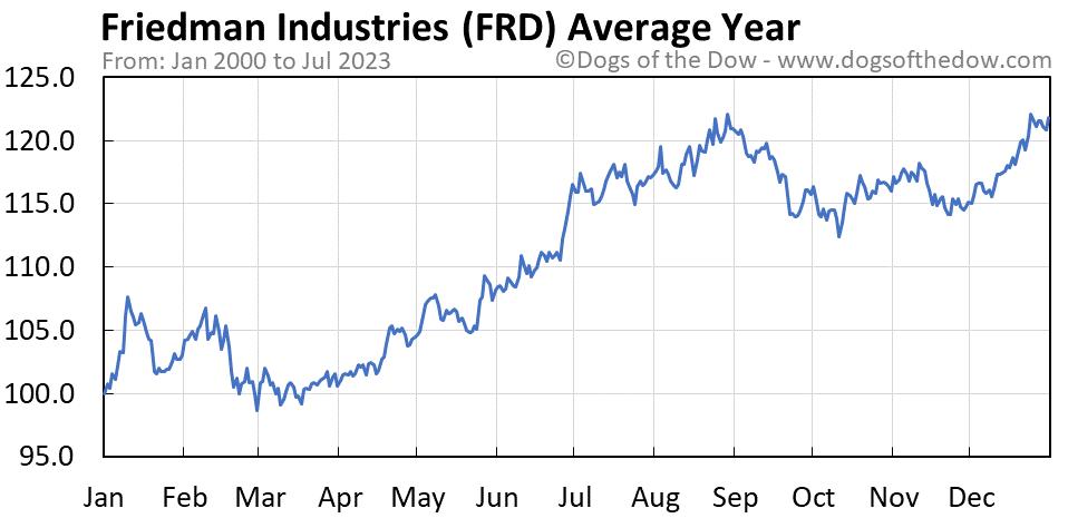 FRD average year chart