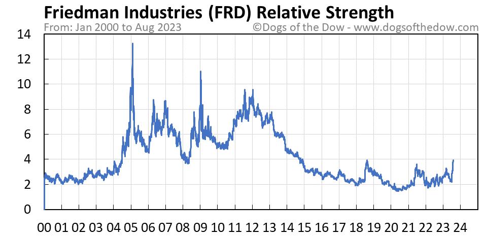 FRD relative strength chart