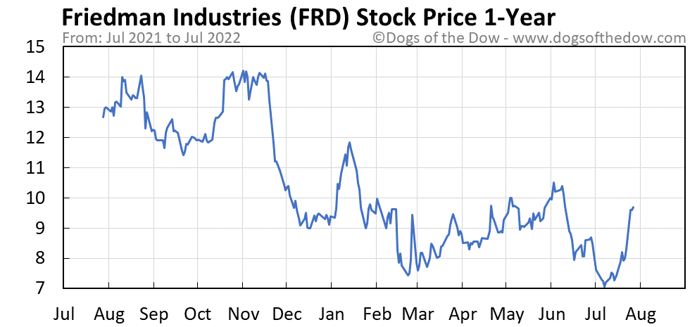 FRD 1-year stock price chart