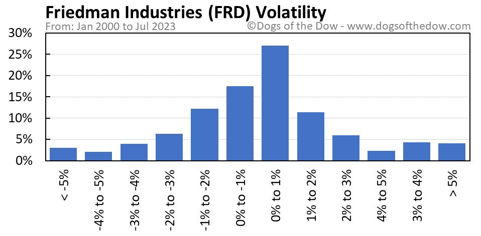 FRD volatility chart