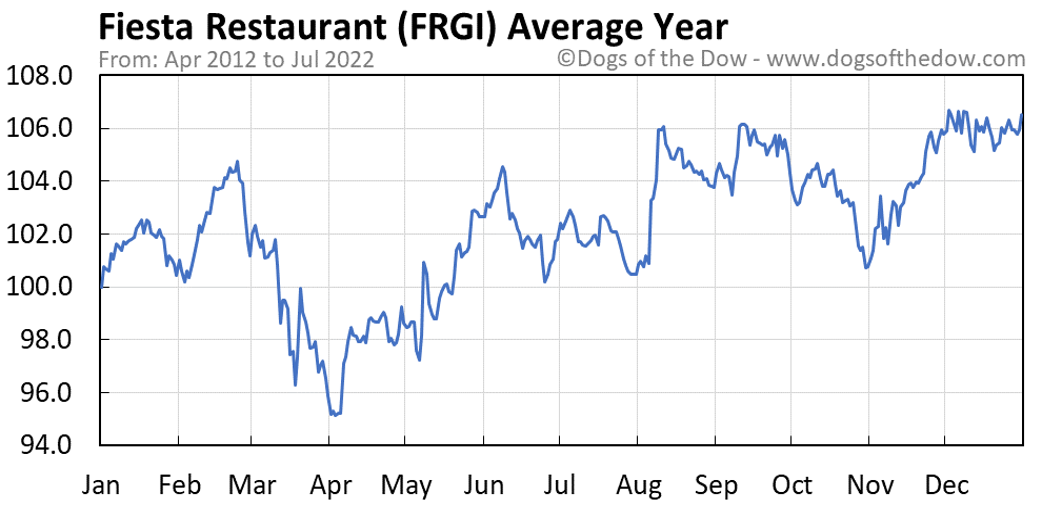 FRGI average year chart
