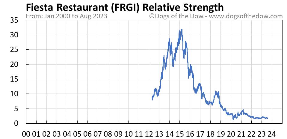 FRGI relative strength chart