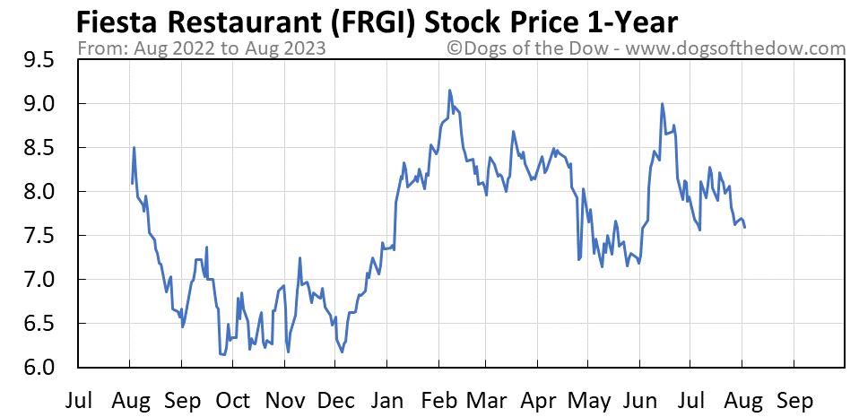 FRGI 1-year stock price chart
