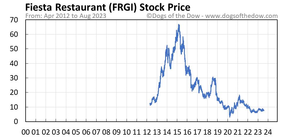 FRGI stock price chart
