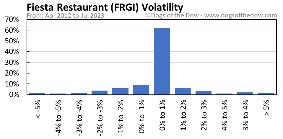 FRGI volatility chart