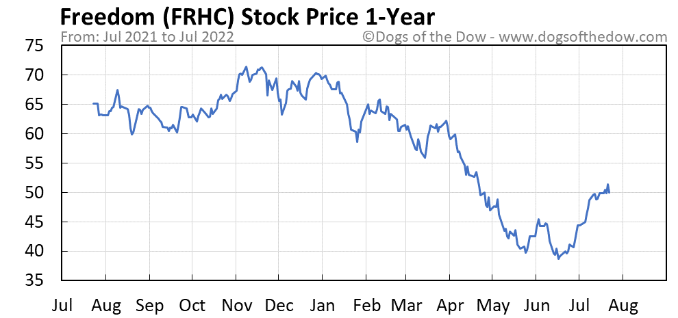 FRHC 1-year stock price chart