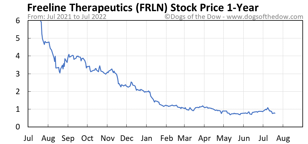 FRLN 1-year stock price chart