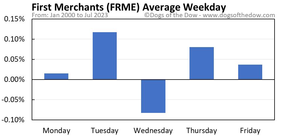 FRME average weekday chart