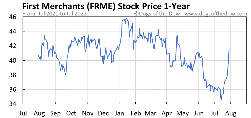 FRME 1-year stock price chart