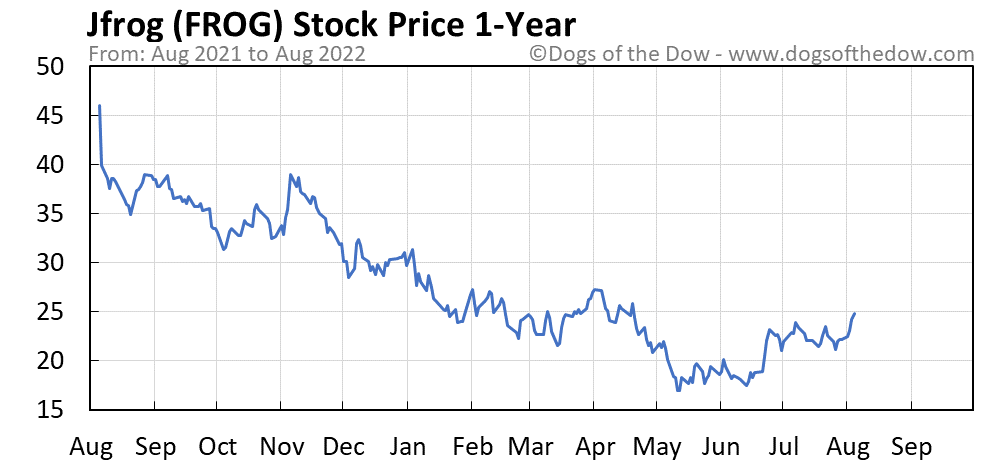 FROG 1-year stock price chart
