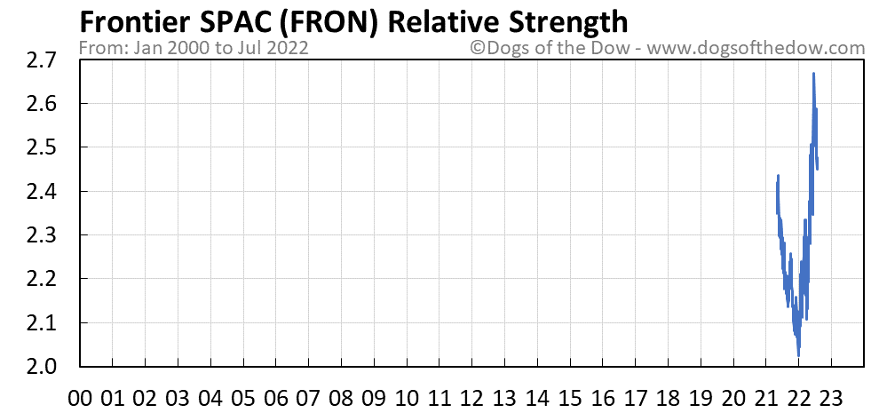 FRON relative strength chart