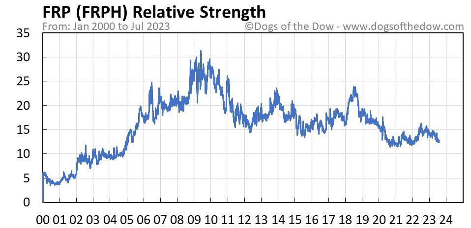 FRPH relative strength chart