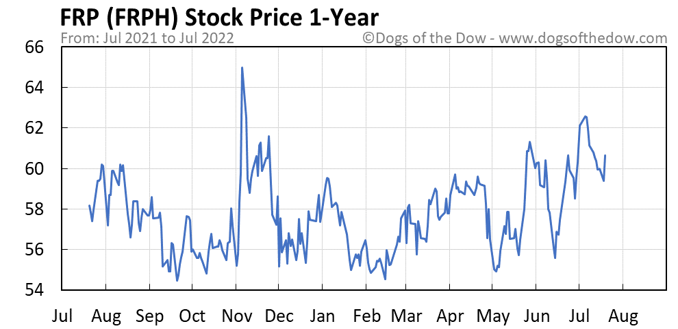 FRPH 1-year stock price chart