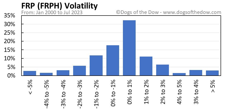 FRPH volatility chart